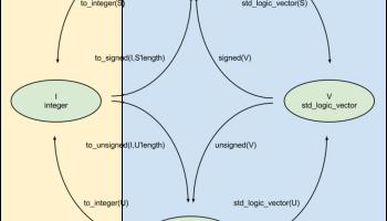 VHDL or Verilog? – FPGA Site